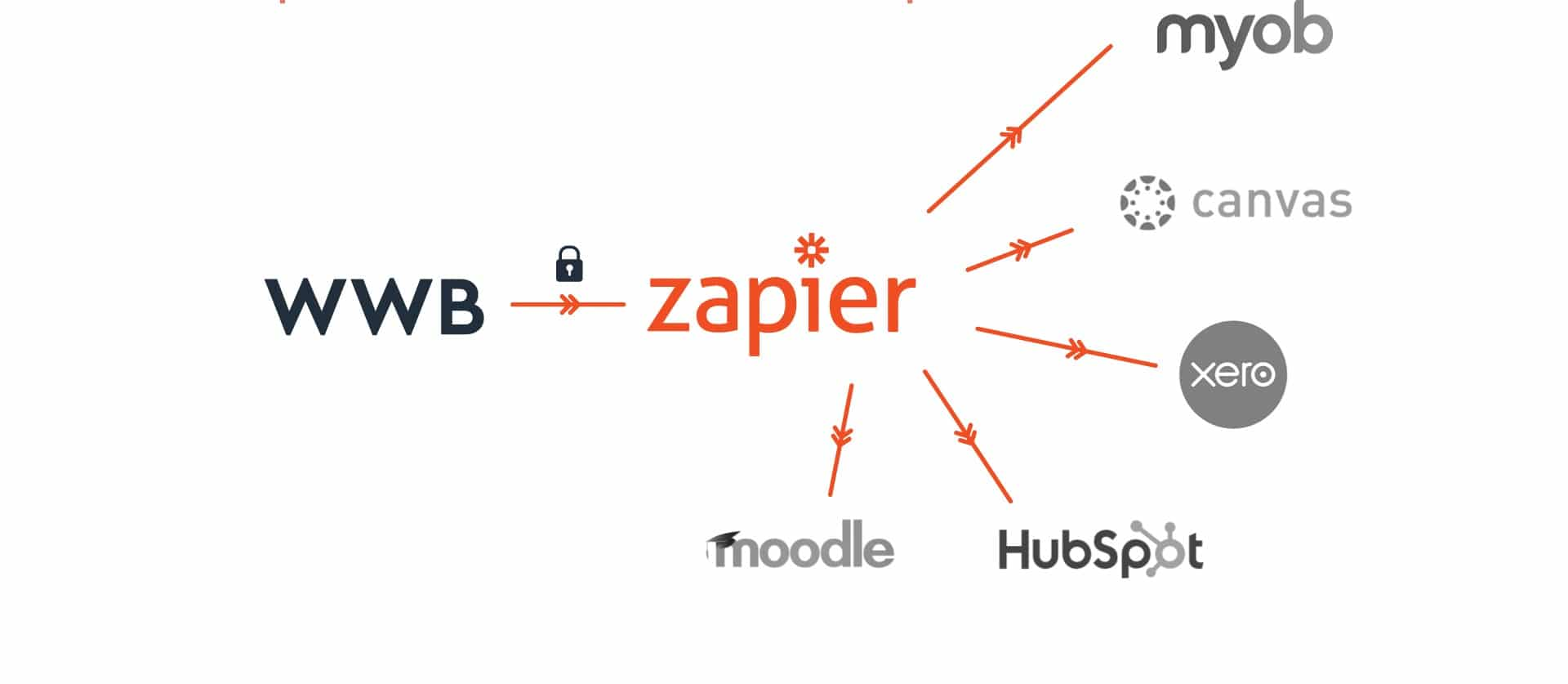 web hook connections with Zapier